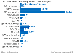 Total number of Twitter replies that were apologies
