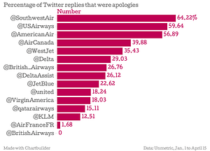 Percentage of Twitter replies that were apologies